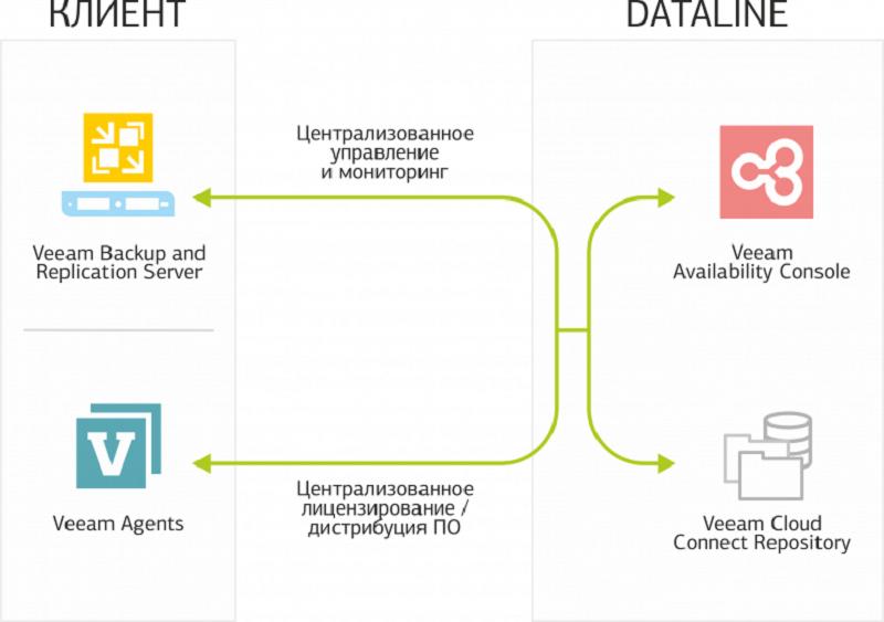 Работа с Veeam Availability Console: настройка управляемого резервного копирования Managed Backup Services - 1