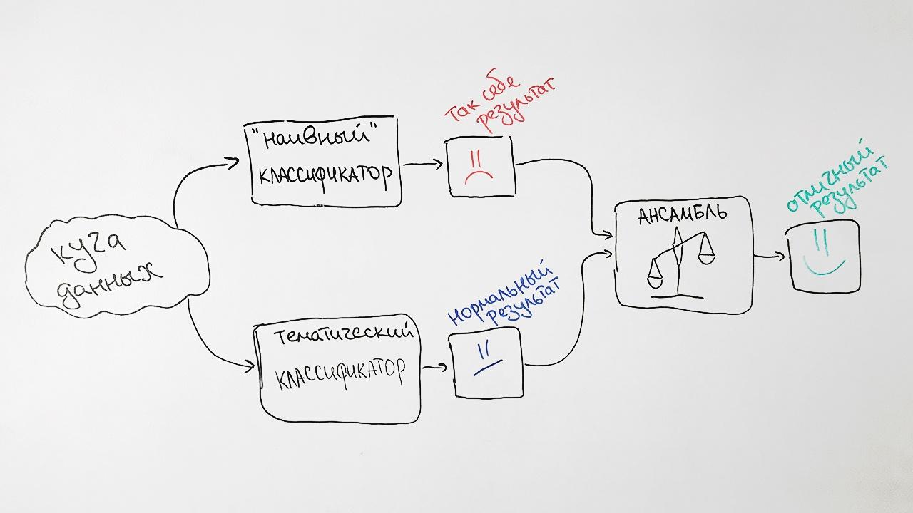 Теория большой свалки: ищем научные документы на просторах интернета - 8