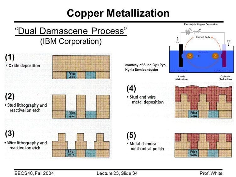 Для техпроцессов с нормами 3 нм вместо медных проводников понадобятся другие металлы