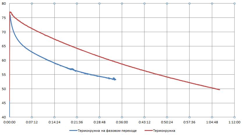 Тестирование самодельной термокружки на фазовом переходе - 13