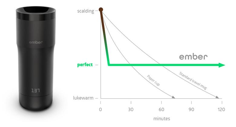 Тестирование самодельной термокружки на фазовом переходе - 3