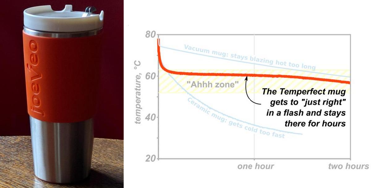 Тестирование самодельной термокружки на фазовом переходе - 4