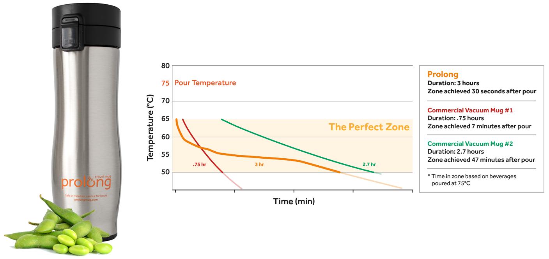 Тестирование самодельной термокружки на фазовом переходе - 5