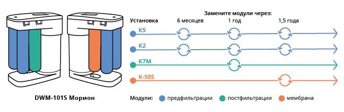 «Кто мутит воду – 2»: или всё, что вы хотели знать об обратном осмосе - 13