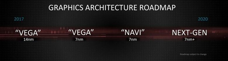 О стратегии AMD. Топовые видеокарты поколения Navi выйдут лишь в 2021 году