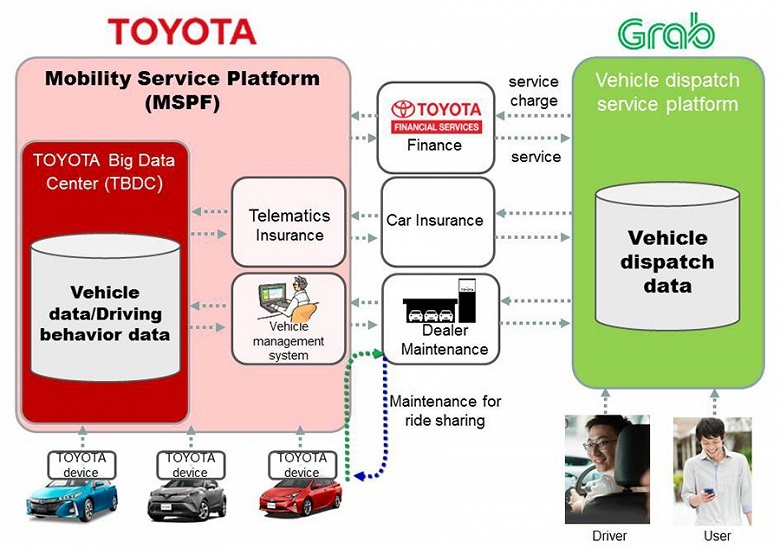Toyota инвестировала 1 млрд долларов в конкурента Uber