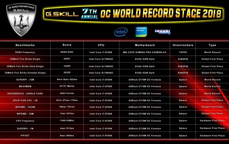 Новый мировой рекорд: показана работа памяти DDR4 на частоте 5543 МГц