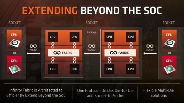 AMD верит в многокристальную компоновку GPU, но в решениях поколения Navi этот подход реализован не будет