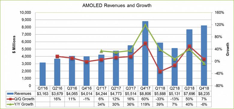 Аналитики DSCC ожидают, что рынок панелей OLED восстановится во втором полугодии