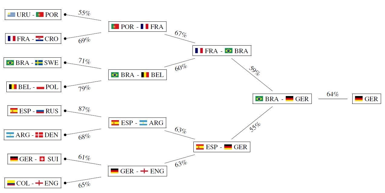 Предсказание результатов футбольного ЧМ-2018 алгоритмом random forests - 3
