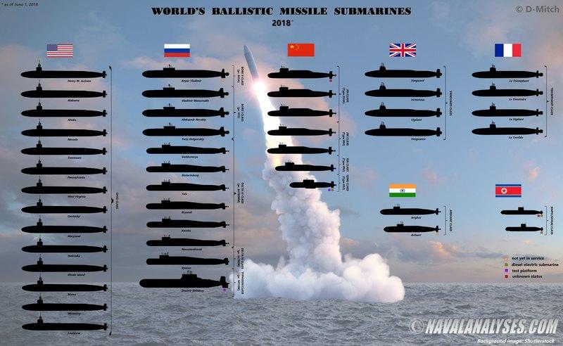 Все ядерные субмарины на одной инфографике