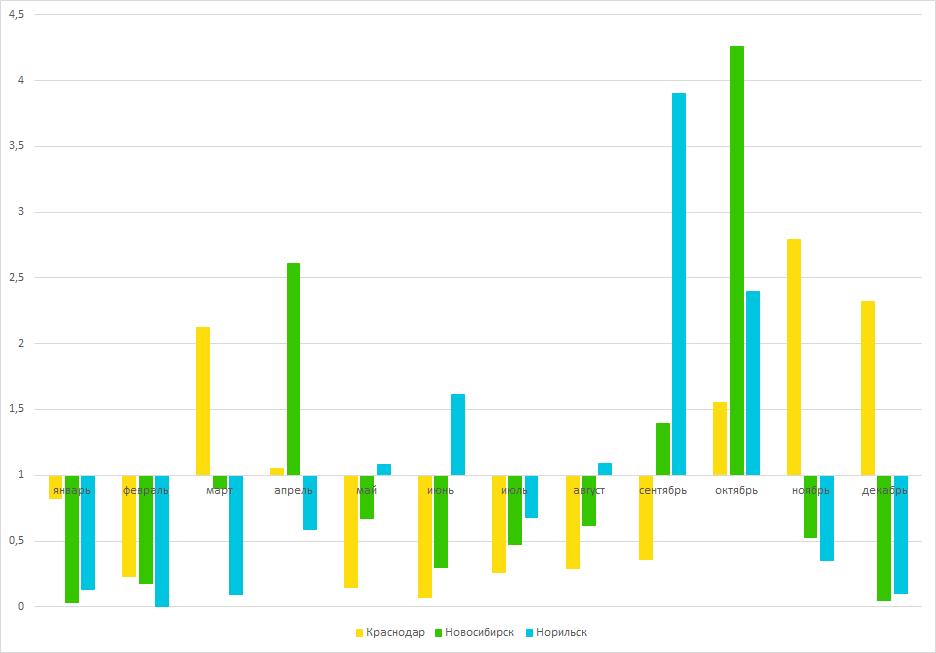 График 8: Сезонности шин в Краснодаре, Новосибирске и Норильске