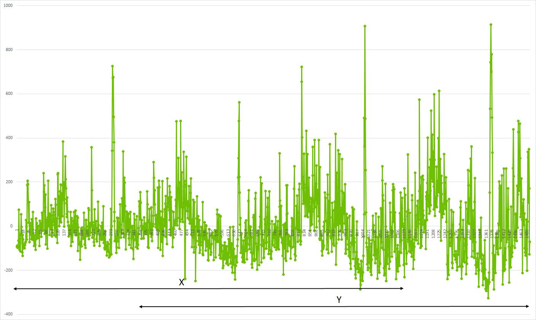 График 4: Обнаружение корреляции