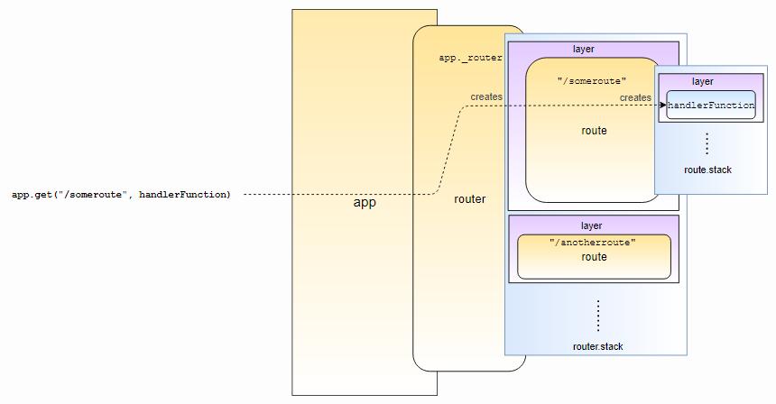 Особенности работы и внутреннего устройства express.js - 2