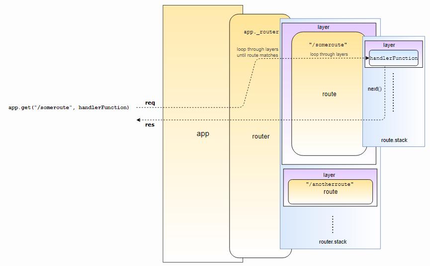 Особенности работы и внутреннего устройства express.js - 3