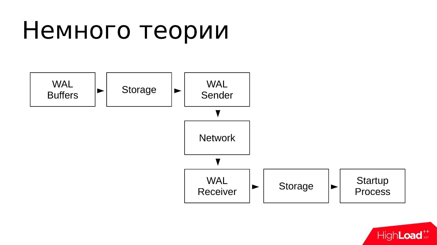Отладка и устранение проблем в PostgreSQL Streaming Replication - 1