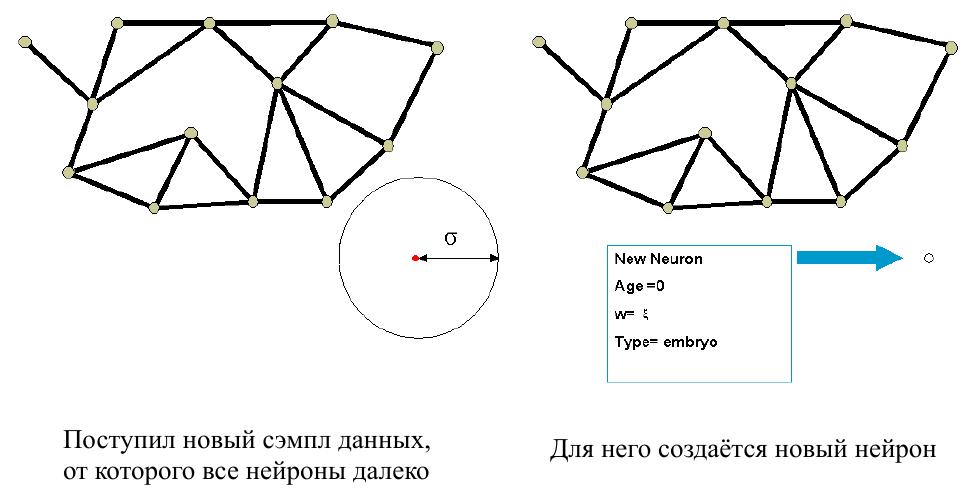 IGNG — инкрементальный алгоритм растущего нейронного газа - 18