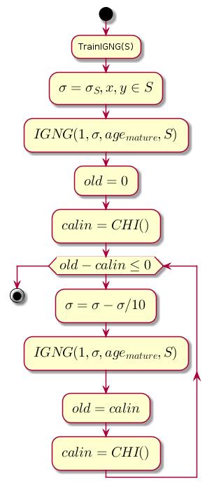 IGNG — инкрементальный алгоритм растущего нейронного газа - 9