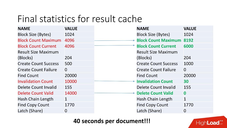 100500 способов кэширования в Oracle Database - 30