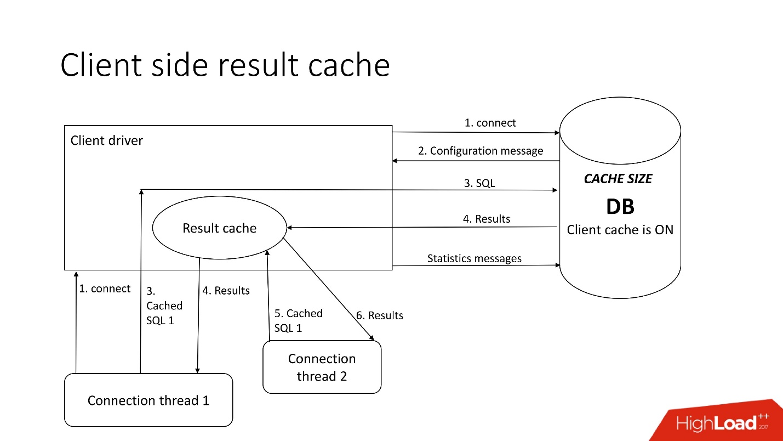 100500 способов кэширования в Oracle Database - 39