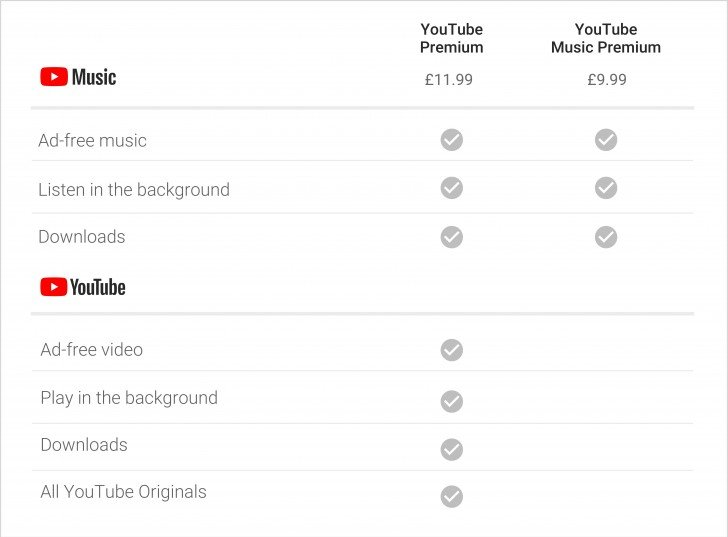 Сервисы YouTube Music и YouTube Premium заработали в России - 2