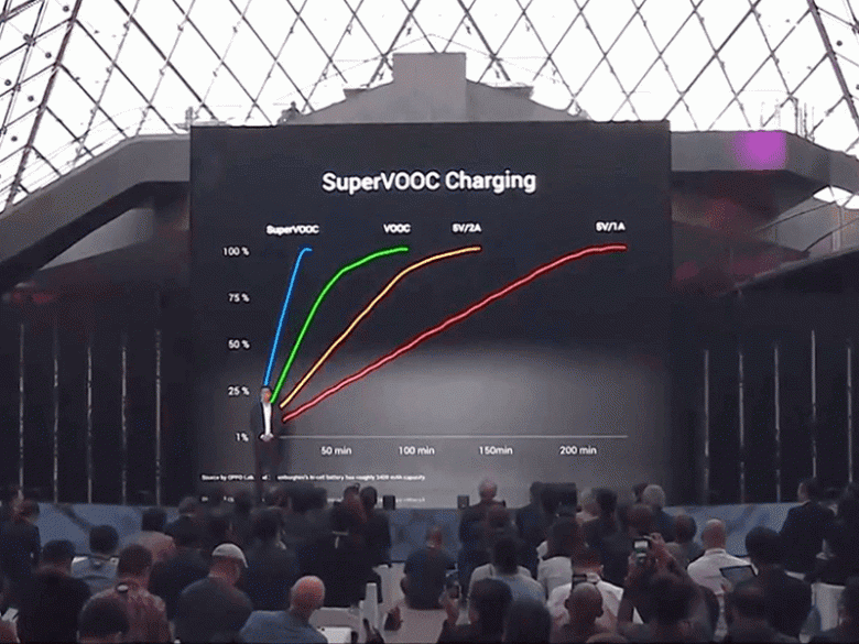 Смартфон Oppo Find X Lamborghini Edition: полная зарядка всего за 35 минут и цена в 1700 евро