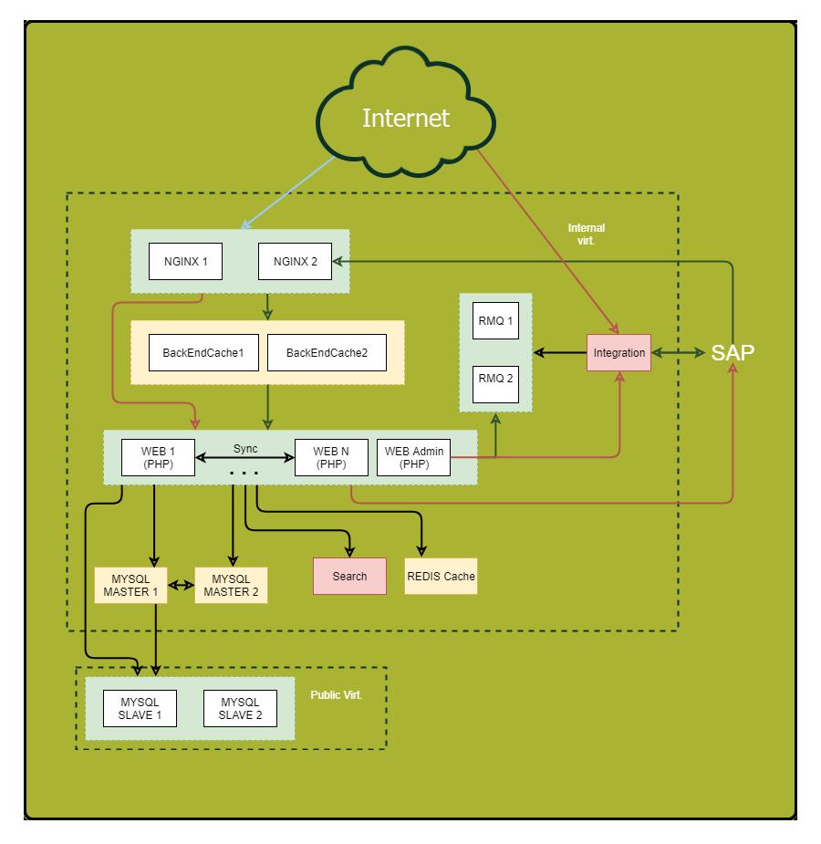 Урок по оптимизации серверной части веб-приложений - 3