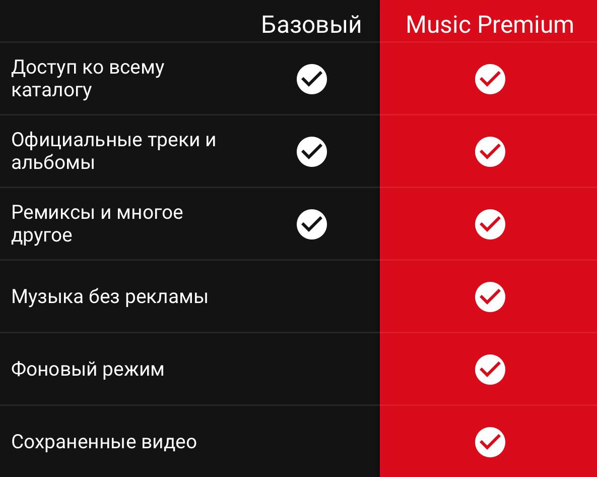Справочная. YouTube Music и YouTube Premium: что это и чем они отличаются - 2