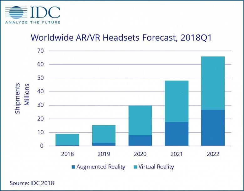 Рынок гарнитур виртуальной и дополненной реальности неожиданно рухнул на 30%