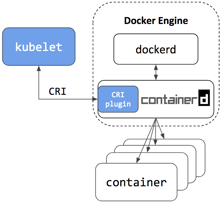 Интеграция containerd с Kubernetes, заменяющая Docker, готова к production - 11