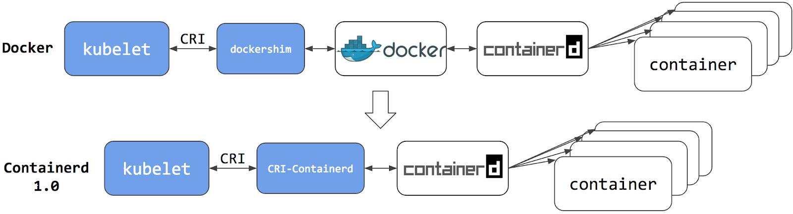 Интеграция containerd с Kubernetes, заменяющая Docker, готова к production - 2