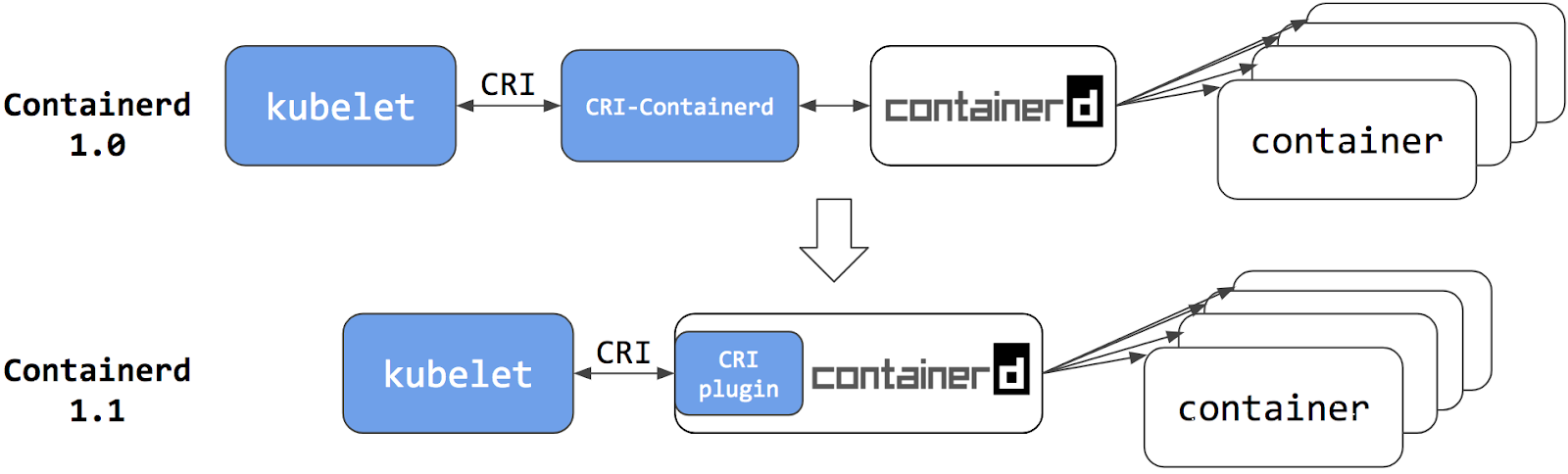 Интеграция containerd с Kubernetes, заменяющая Docker, готова к production - 3