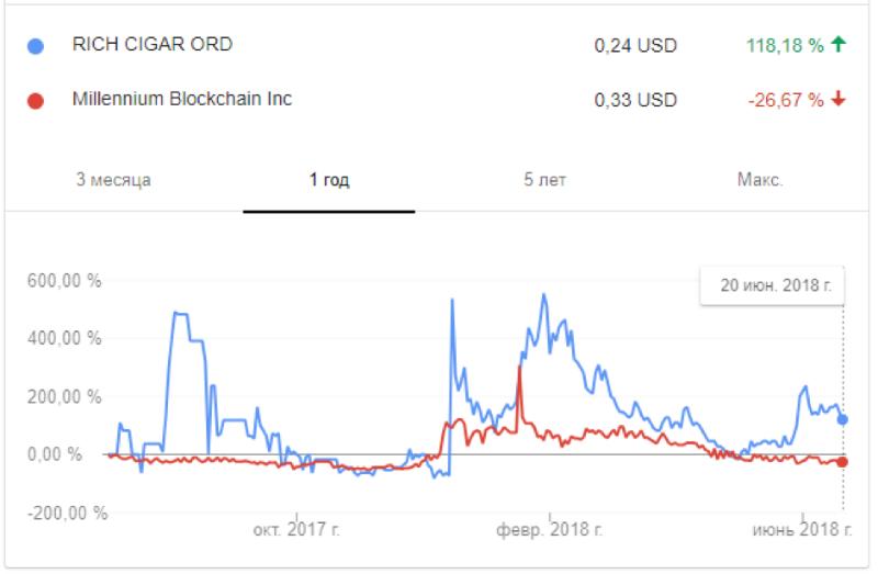 Компании использовали слово «блокчейн» для повышения капитализации. Помогло ненадолго - 2