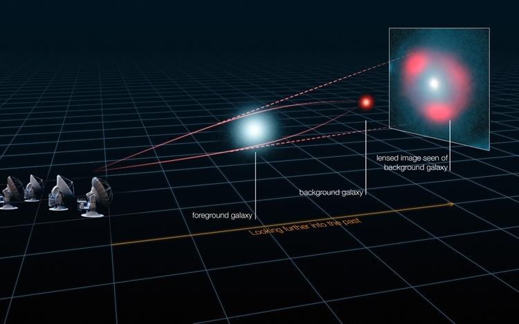 Осуществлена проверка теории относительности Эйнштейна вне Млечного Пути