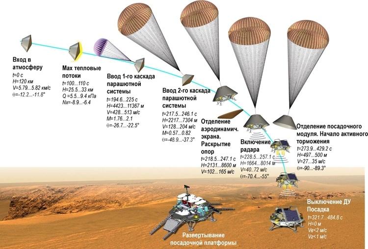 Начаты испытания ключевого компонента десантного модуля «ЭкзоМарс-2020»