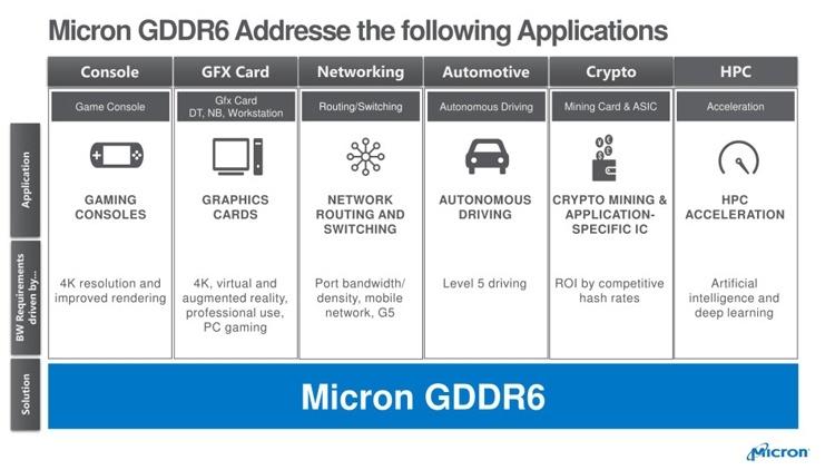 Micron начала массовое производство памяти GDDR6
