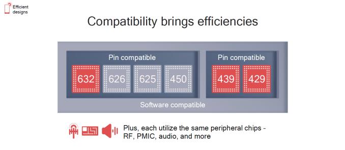 Новые SoC Qualcomm - Snapdragon 632, 439 и 429