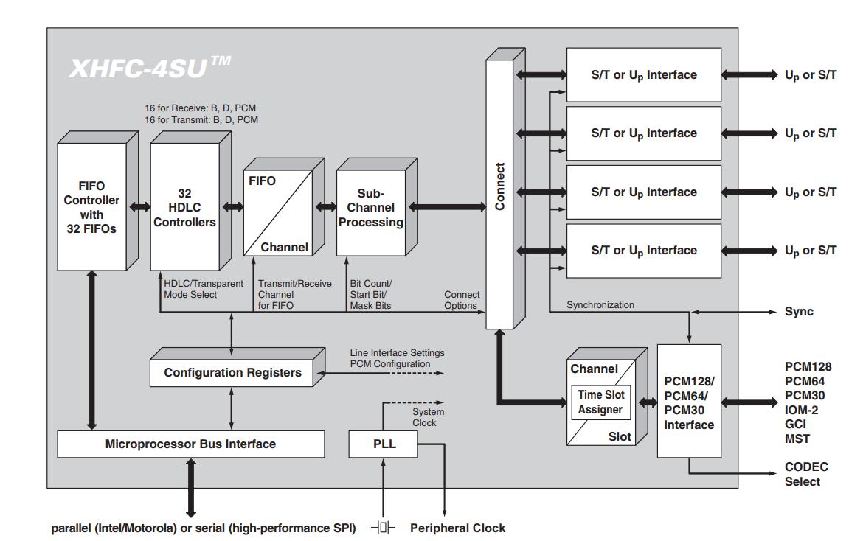 Разработка интерфейсных плат на SoC Xilinx Zynq 7000 для записи речи в аналоговом и цифровом формате - 12