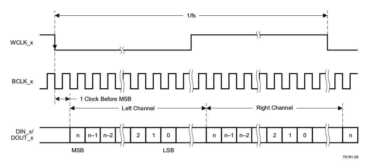 Разработка интерфейсных плат на SoC Xilinx Zynq 7000 для записи речи в аналоговом и цифровом формате - 14