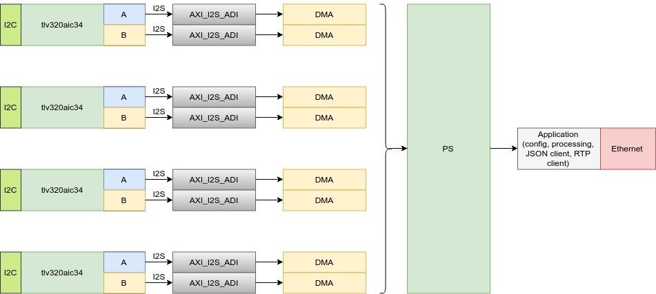 Разработка интерфейсных плат на SoC Xilinx Zynq 7000 для записи речи в аналоговом и цифровом формате - 16