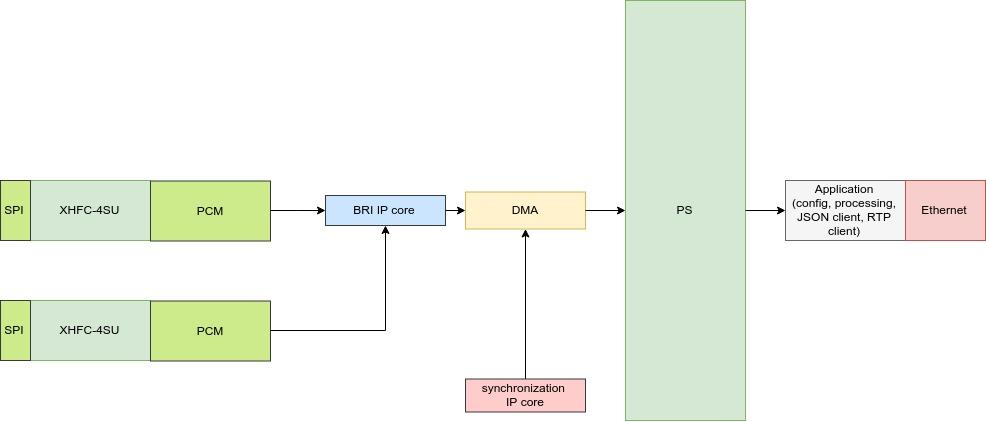 Разработка интерфейсных плат на SoC Xilinx Zynq 7000 для записи речи в аналоговом и цифровом формате - 19