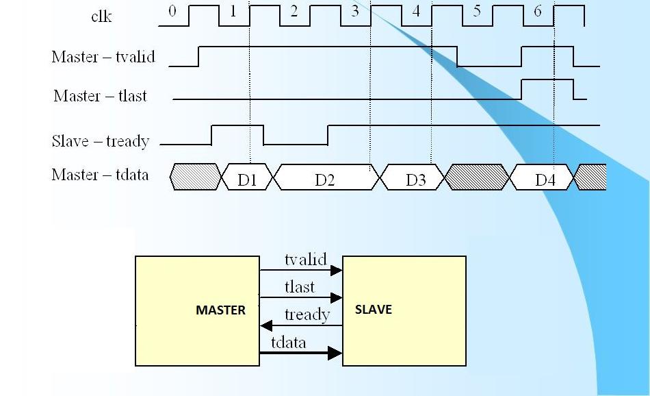 Разработка интерфейсных плат на SoC Xilinx Zynq 7000 для записи речи в аналоговом и цифровом формате - 22