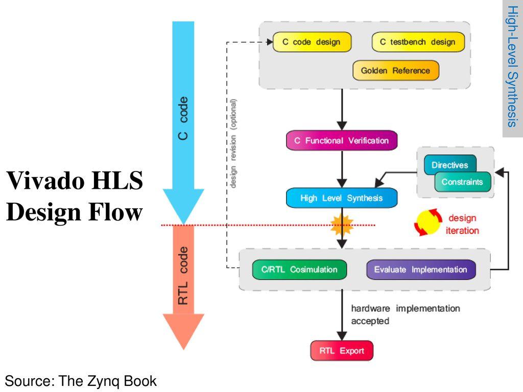 Разработка интерфейсных плат на SoC Xilinx Zynq 7000 для записи речи в аналоговом и цифровом формате - 23