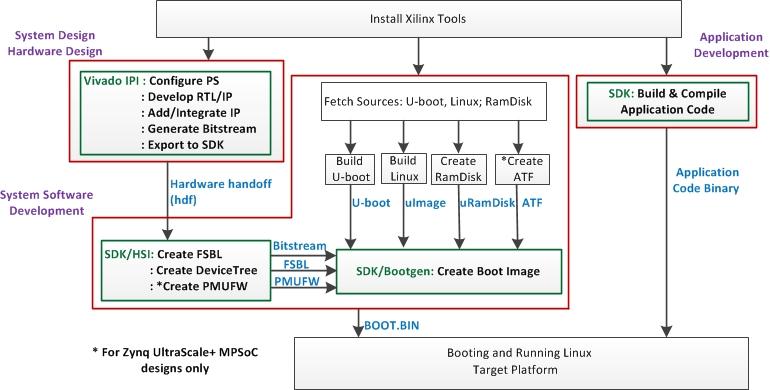 Разработка интерфейсных плат на SoC Xilinx Zynq 7000 для записи речи в аналоговом и цифровом формате - 7