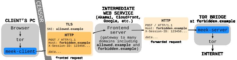 Венесуэла блокирует прямые подключения к Tor и обфусцированный трафик к мостам - 2