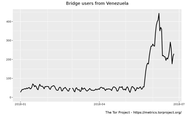 Венесуэла блокирует прямые подключения к Tor и обфусцированный трафик к мостам - 1