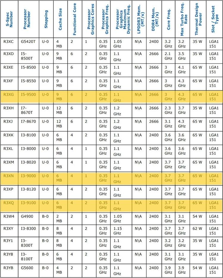 Характеристики Core i5-9600K и других готовящихся процессоров Intel