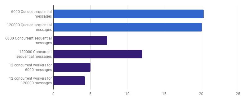 Рефакторинг программы на Go: ускорение в 23 раза - 19