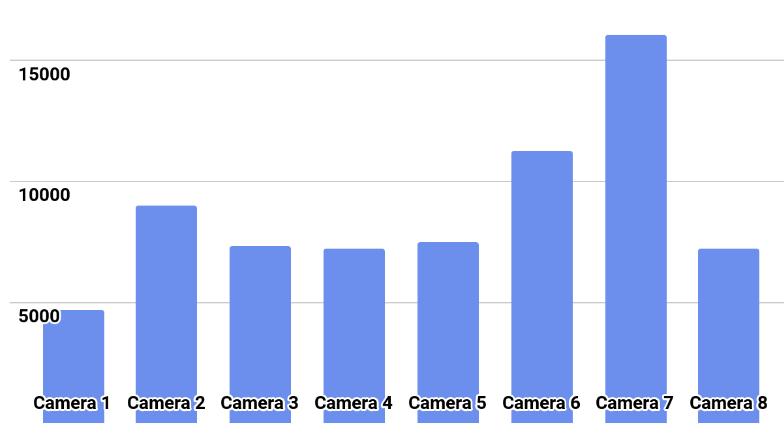 kaggle: IEEE's Camera Model Identification - 10