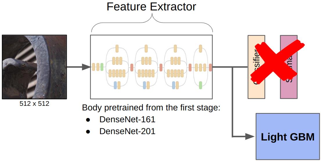 kaggle: IEEE's Camera Model Identification - 11